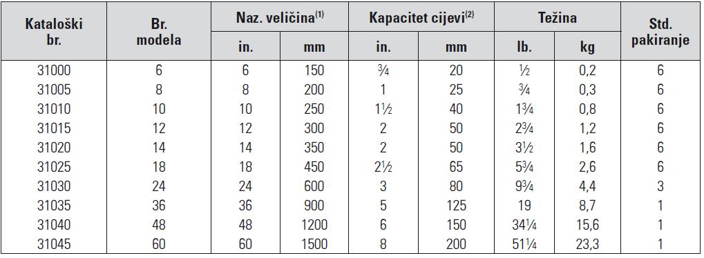 Kljucevi za cijevi za zahtjevne primjene tablica